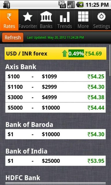 Axis bank forex rates today